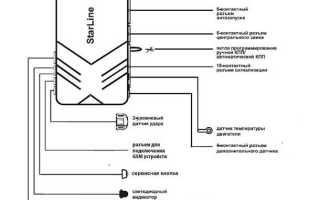 Карты монтажа starline: схемы и инструкция подключения моделей сигнализаций a91, a93 и других